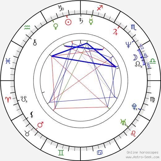 Dankan astro natal birth chart, Dankan horoscope, astrology