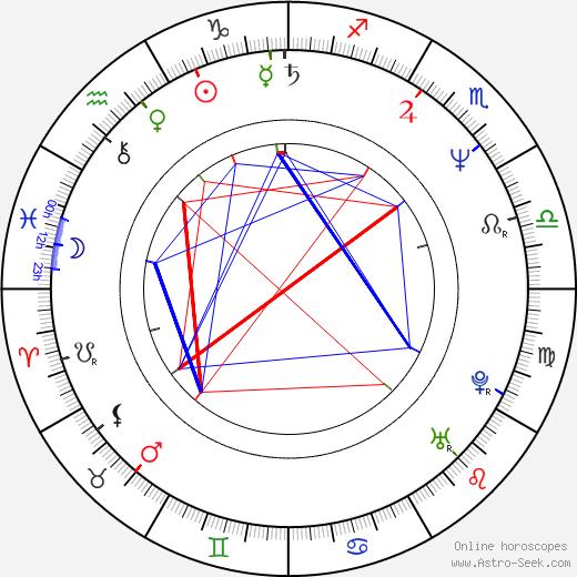Ernie Irvan birth chart, Ernie Irvan astro natal horoscope, astrology