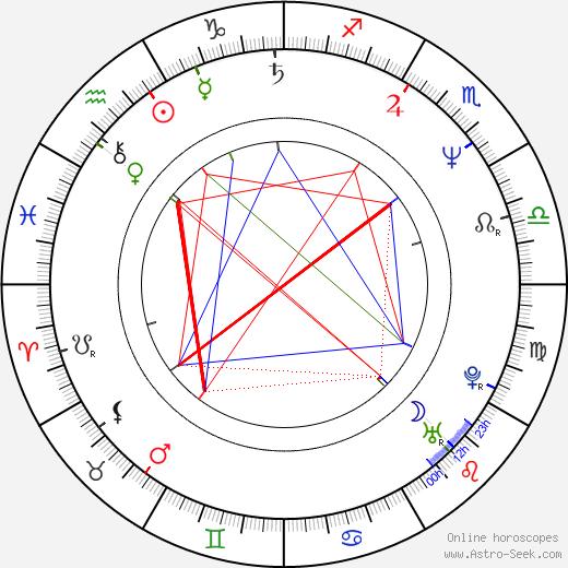 Eugene Osment birth chart, Eugene Osment astro natal horoscope, astrology