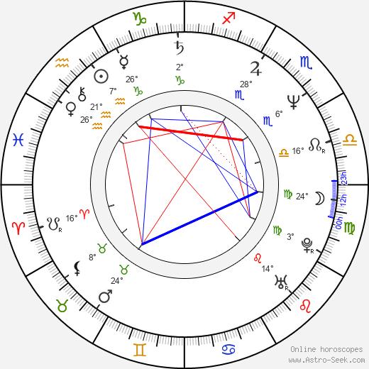 Frank Darabont birth chart, biography, wikipedia 2019, 2020
