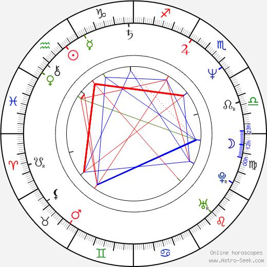 Frank Darabont astro natal birth chart, Frank Darabont horoscope, astrology