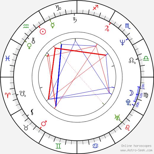 Glenn Taranto birth chart, Glenn Taranto astro natal horoscope, astrology