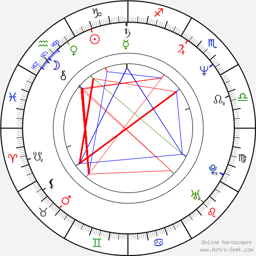 Ivan Gogál день рождения гороскоп, Ivan Gogál Натальная карта онлайн