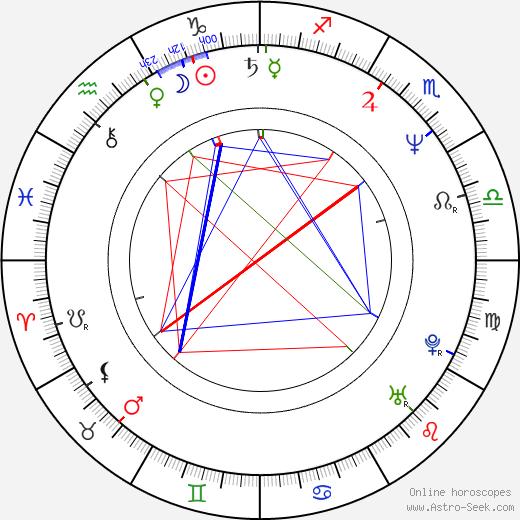 Jana Nagyová astro natal birth chart, Jana Nagyová horoscope, astrology