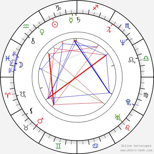 Jason Stuart birth chart, Jason Stuart astro natal horoscope, astrology