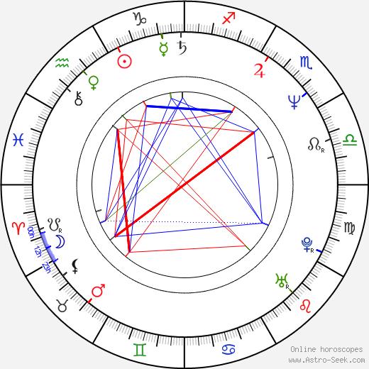 Jill Sobule день рождения гороскоп, Jill Sobule Натальная карта онлайн