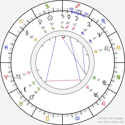 John DeMita birth chart, biography, wikipedia 2019, 2020