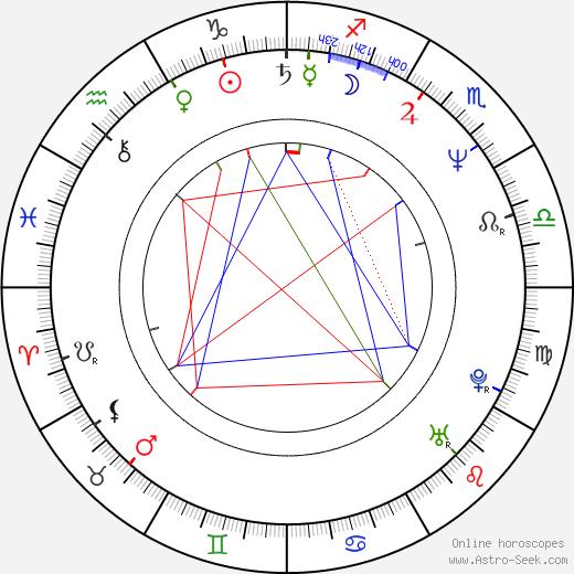 John DeMita astro natal birth chart, John DeMita horoscope, astrology