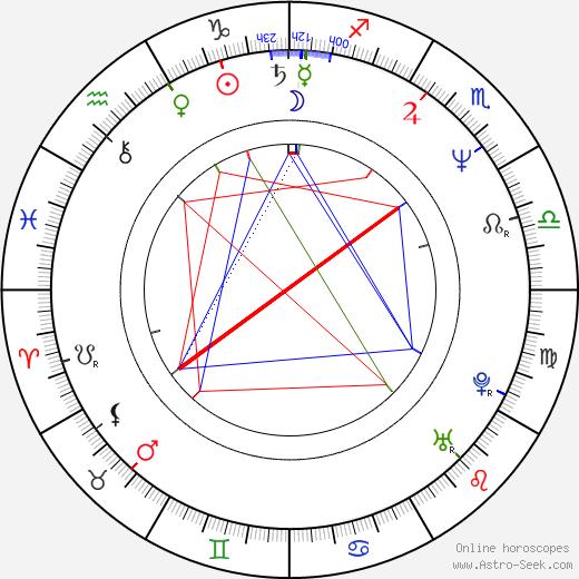 Jon Ted Wynne birth chart, Jon Ted Wynne astro natal horoscope, astrology