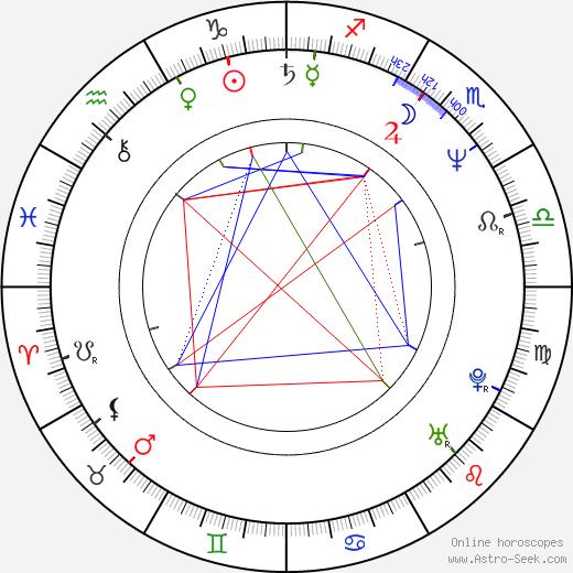 Kate Duchêne birth chart, Kate Duchêne astro natal horoscope, astrology