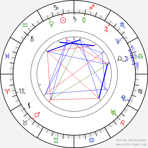Kim Coates astro natal birth chart, Kim Coates horoscope, astrology
