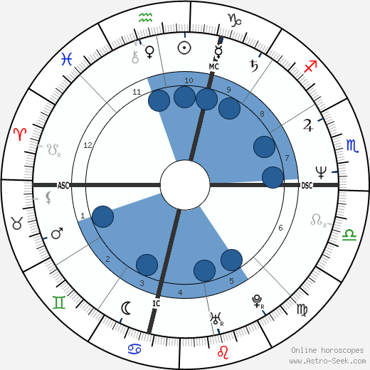 Linda Blair wikipedia, horoscope, astrology, instagram