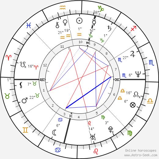 Linda Blair birth chart, biography, wikipedia 2020, 2021