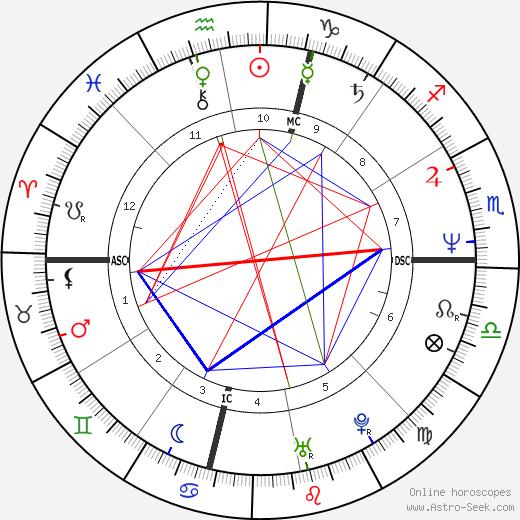 Linda Blair birth chart, Linda Blair astro natal horoscope, astrology