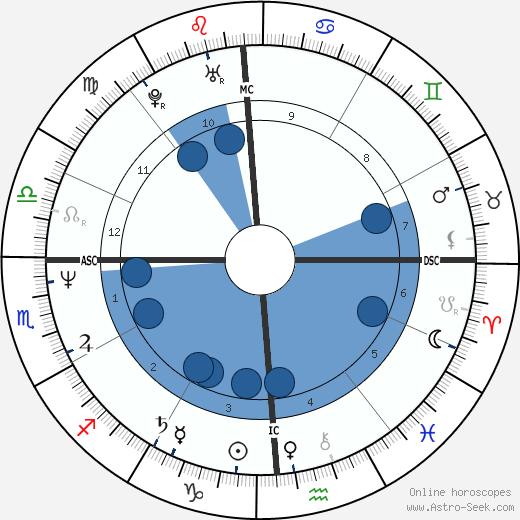 Marlene Olive wikipedia, horoscope, astrology, instagram