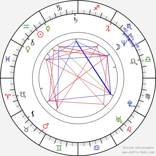 Matt Mahurin день рождения гороскоп, Matt Mahurin Натальная карта онлайн