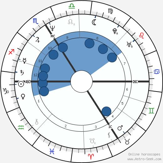 Michel Onfray wikipedia, horoscope, astrology, instagram