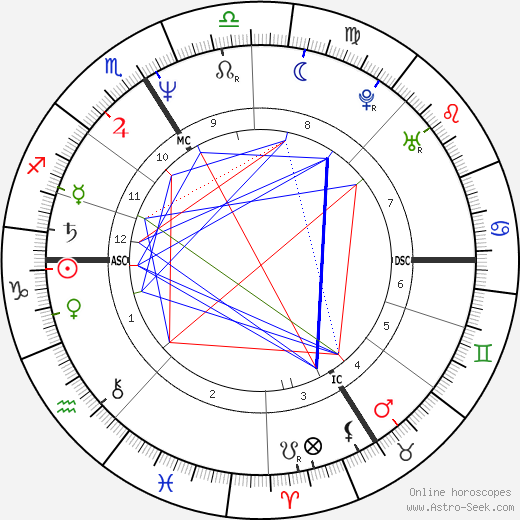 Michel Onfray birth chart, Michel Onfray astro natal horoscope, astrology