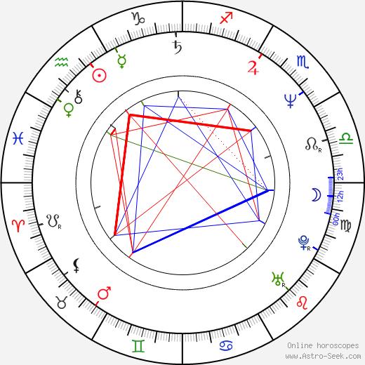 Nadezhda Markina tema natale, oroscopo, Nadezhda Markina oroscopi gratuiti, astrologia