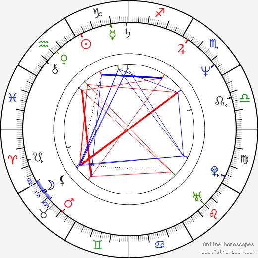 Neil Maffin birth chart, Neil Maffin astro natal horoscope, astrology