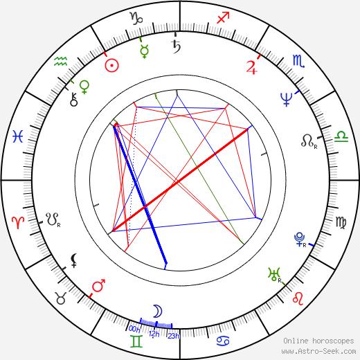 Oskar Roehler birth chart, Oskar Roehler astro natal horoscope, astrology