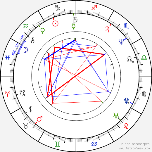 Per Gessle astro natal birth chart, Per Gessle horoscope, astrology