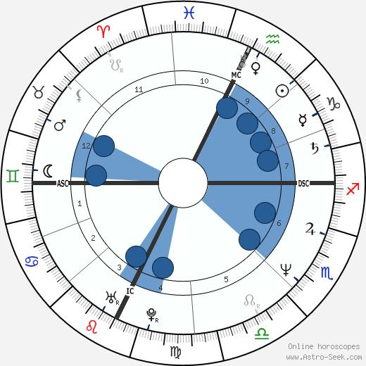 R. A. Salvatore wikipedia, horoscope, astrology, instagram