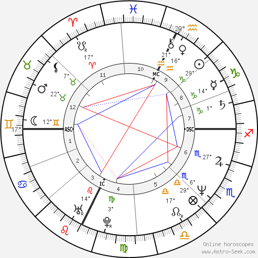 R. A. Salvatore birth chart, biography, wikipedia 2019, 2020