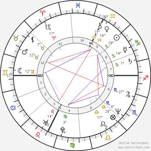 R. A. Salvatore birth chart, biography, wikipedia 2017, 2018