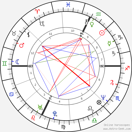 R. A. Salvatore astro natal birth chart, R. A. Salvatore horoscope, astrology