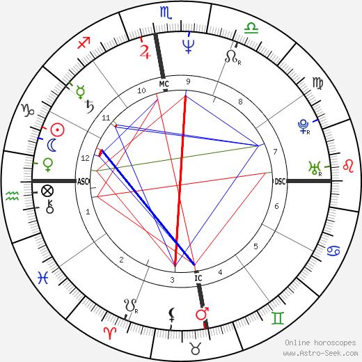 Rigoberta Menchú tema natale, oroscopo, Rigoberta Menchú oroscopi gratuiti, astrologia