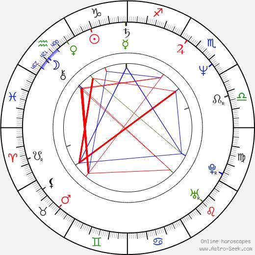 Roberto Andò astro natal birth chart, Roberto Andò horoscope, astrology