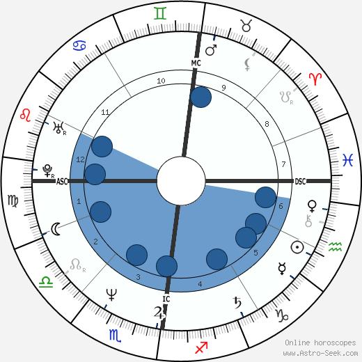 Shaun Belcher wikipedia, horoscope, astrology, instagram