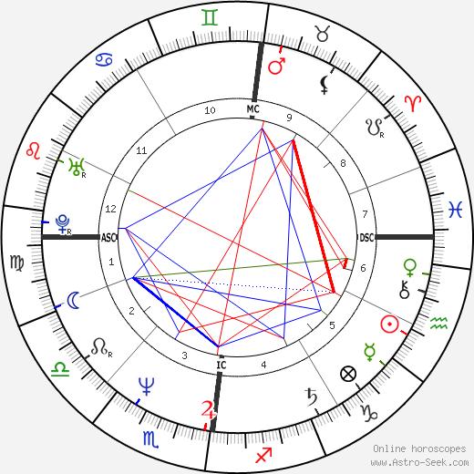 Shaun Belcher tema natale, oroscopo, Shaun Belcher oroscopi gratuiti, astrologia