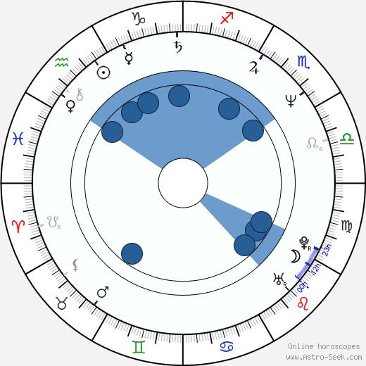 Steve Watt wikipedia, horoscope, astrology, instagram