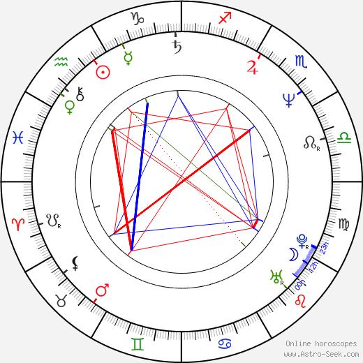 Steve Watt tema natale, oroscopo, Steve Watt oroscopi gratuiti, astrologia