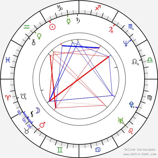 Сюзанна Хоффс Susanna Hoffs день рождения гороскоп, Susanna Hoffs Натальная карта онлайн