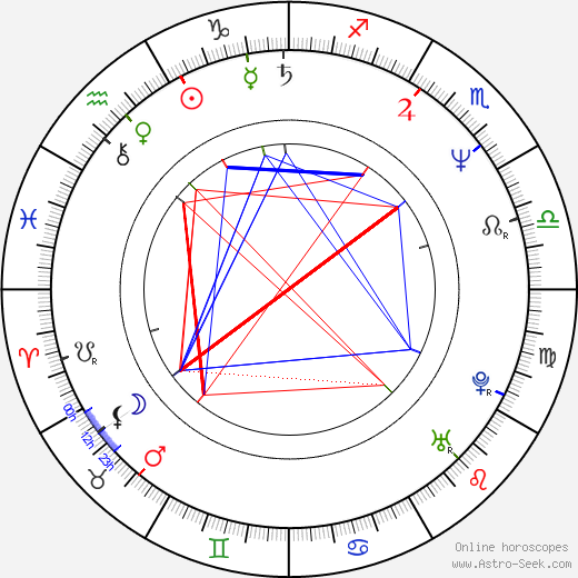 Susanna Hoffs birth chart, Susanna Hoffs astro natal horoscope, astrology