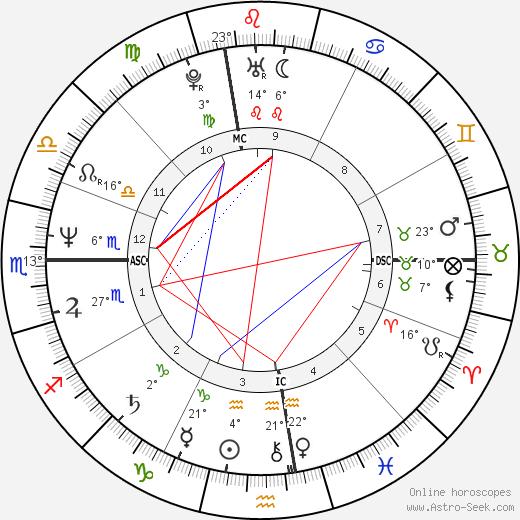 Toni Servillo birth chart, biography, wikipedia 2019, 2020