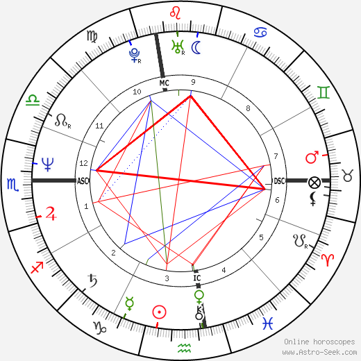Toni Servillo birth chart, Toni Servillo astro natal horoscope, astrology