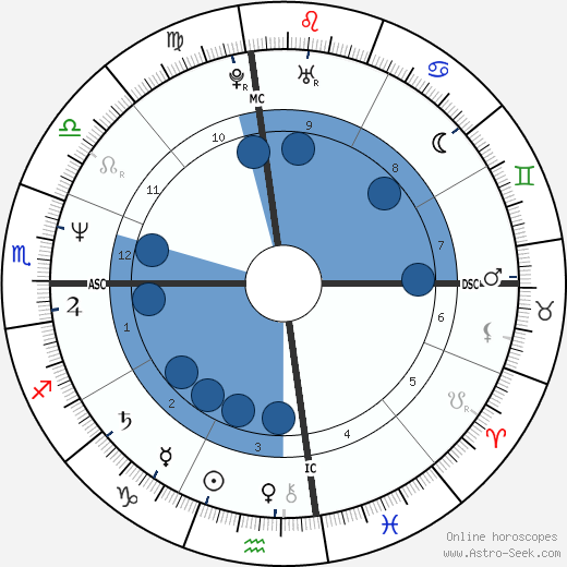 Tyrone Power Jr. wikipedia, horoscope, astrology, instagram