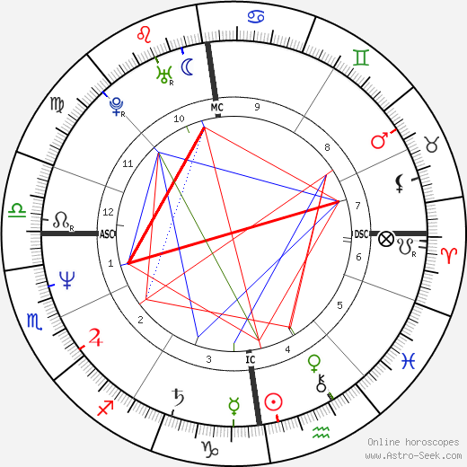Vic Reeves astro natal birth chart, Vic Reeves horoscope, astrology