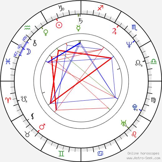 Vladimir Yashchenko birth chart, Vladimir Yashchenko astro natal horoscope, astrology