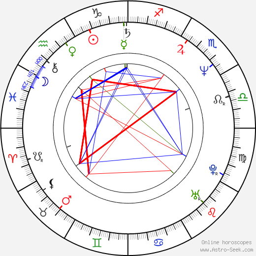 Vladimir Yashchenko astro natal birth chart, Vladimir Yashchenko horoscope, astrology
