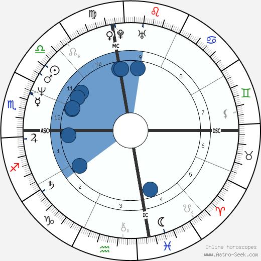 Adam Poirier wikipedia, horoscope, astrology, instagram