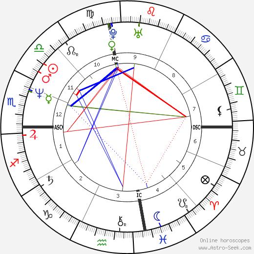 Adam Poirier день рождения гороскоп, Adam Poirier Натальная карта онлайн