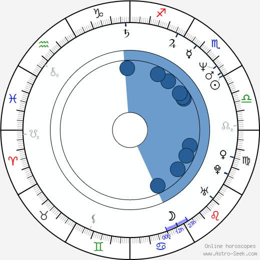 Anthony Waller wikipedia, horoscope, astrology, instagram