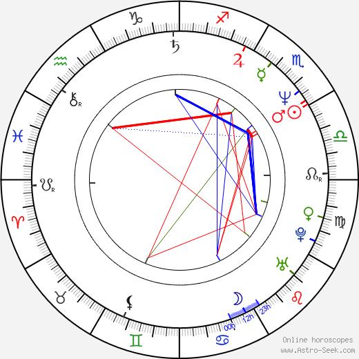 Anthony Waller день рождения гороскоп, Anthony Waller Натальная карта онлайн