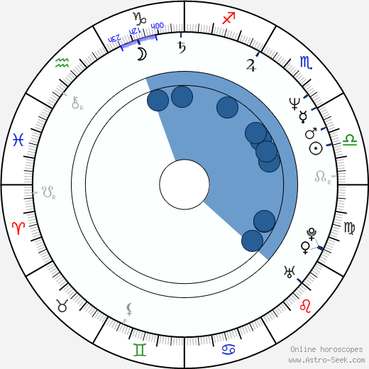Boris Nemtsov wikipedia, horoscope, astrology, instagram