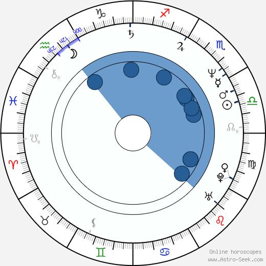 Bradley Whitford wikipedia, horoscope, astrology, instagram